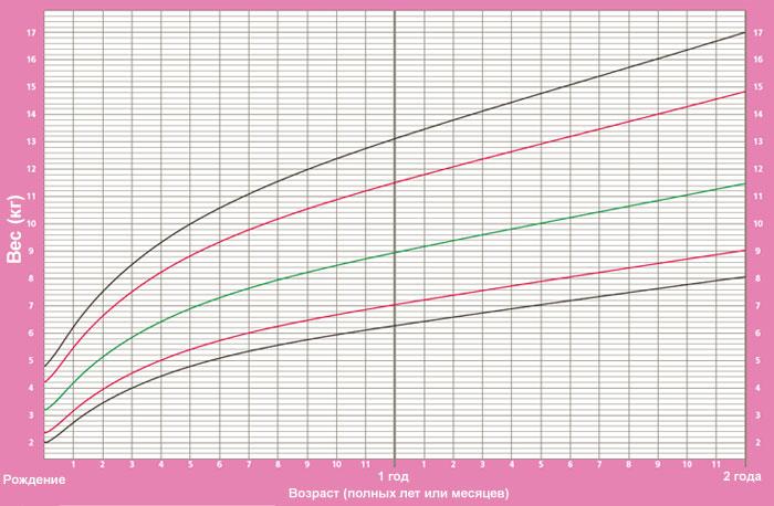 Фото: таблица прибавок веса от ВОЗ