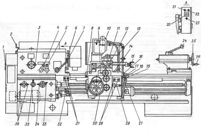 Схематический рисунок: управляющие станком