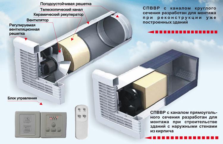 СПВВР блоки с рекуперацией тепла