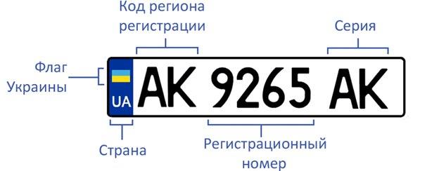 украинские номера нового образца