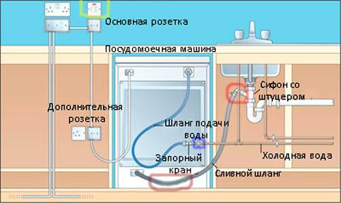 Установка посудомойки своими руками