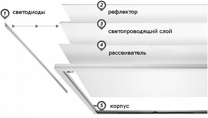 конструкция светодиодной панели