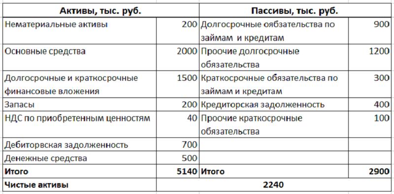 расчет стоимости чистых активов образец - фото 7
