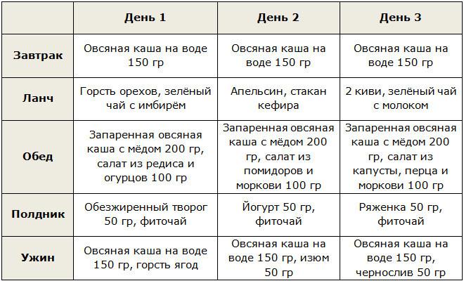 Диета 10 стол варианты